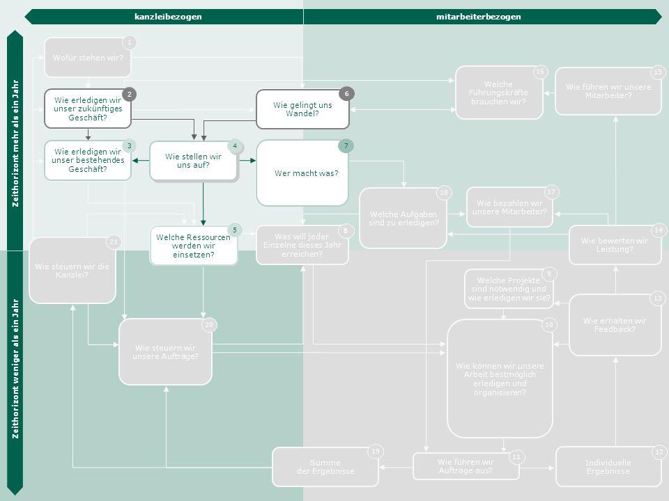 Die Hübner & Hübner Methode 11 Wofür stehen wir? 1 Wie erledigen wir unser bestehendes Geschäft? 3 Organisations- entwicklung 6 Organisations- struktu