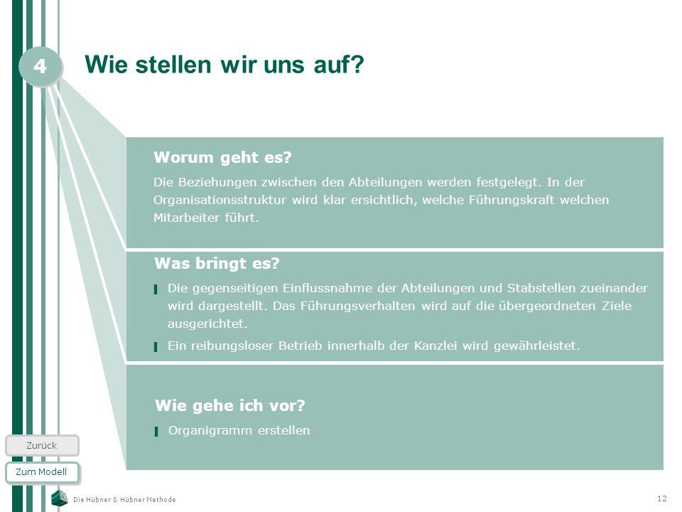 Die Hübner & Hübner Methode 12 Wie stellen wir uns auf? Worum geht es? Die Beziehungen zwischen den Abteilungen werden festgelegt. In der Organisation