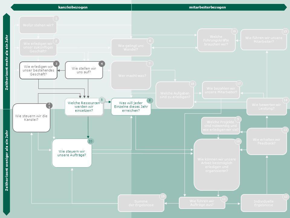 Die Hübner & Hübner Methode 13 Wie steuern wir unsere Aufträge? 20 Wie erledigen wir unser zukünftiges Geschäft? 2 Wie erledigen wir unser bestehendes