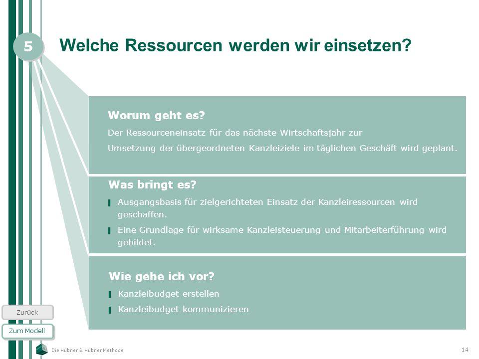 Die Hübner & Hübner Methode 14 Welche Ressourcen werden wir einsetzen? Worum geht es? Der Ressourceneinsatz für das nächste Wirtschaftsjahr zur Umsetz