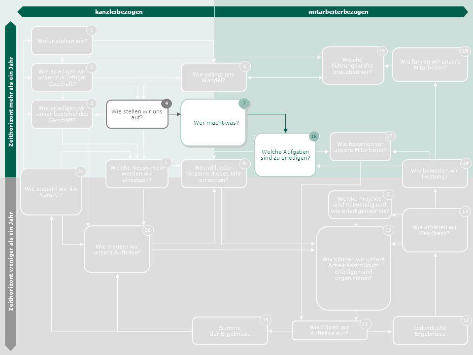 Die Hübner & Hübner Methode 17 Wofür stehen wir? 1 Wie erledigen wir unser bestehendes Geschäft? 3 Organisations- entwicklung 6 Wie stellen wir uns au