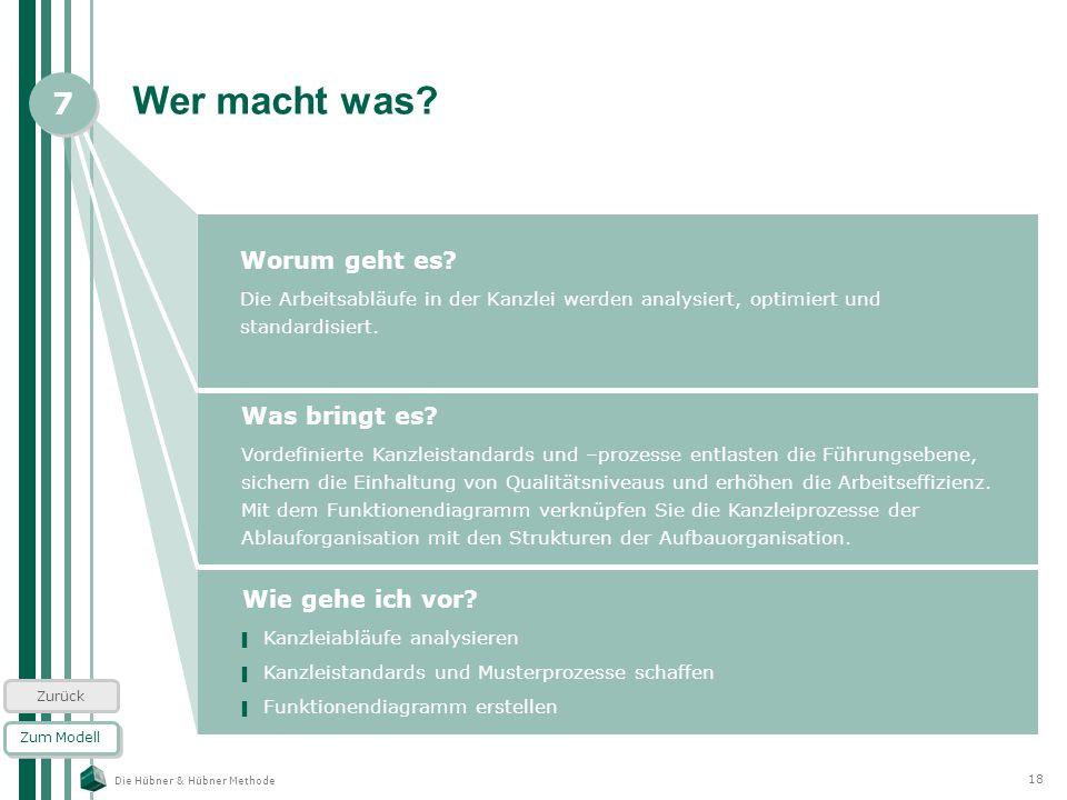 Die Hübner & Hübner Methode 18 Wer macht was? Worum geht es? Die Arbeitsabläufe in der Kanzlei werden analysiert, optimiert und standardisiert. Zum Mo