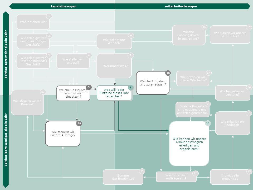 Die Hübner & Hübner Methode 19 Wie steuern wir unsere Aufträge? 20 Wie erledigen wir unser zukünftiges Geschäft? 2 Wie erledigen wir unser bestehendes