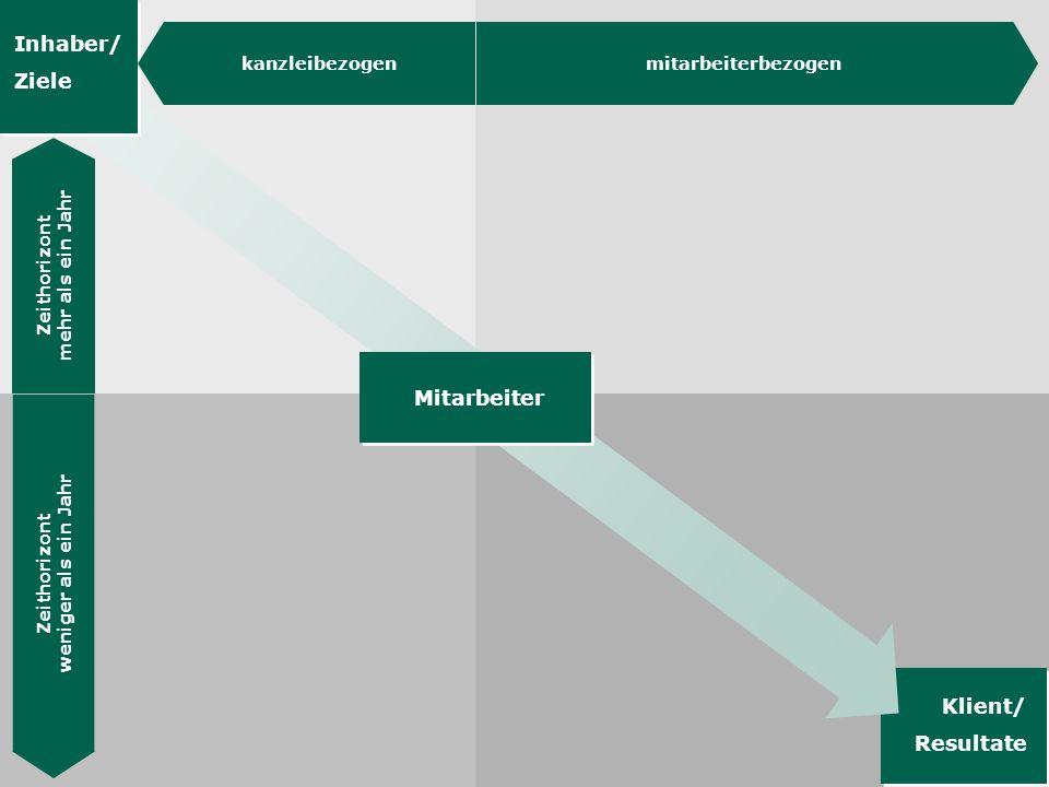 Die Hübner & Hübner Methode 23 Wie steuern wir unsere Aufträge.