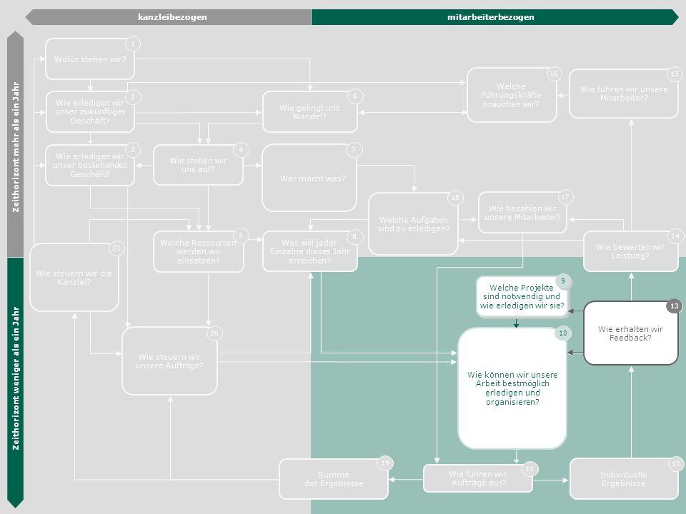 Die Hübner & Hübner Methode 21 Wie erledigen wir unser zukünftiges Geschäft? 2 Wie erledigen wir unser bestehendes Geschäft? 3 Organisations- entwickl