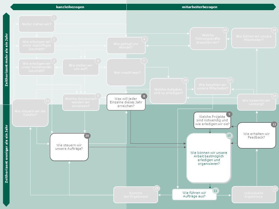Die Hübner & Hübner Methode 23 Wie steuern wir unsere Aufträge? 20 Wie erledigen wir unser zukünftiges Geschäft? 2 Wie erledigen wir unser bestehendes