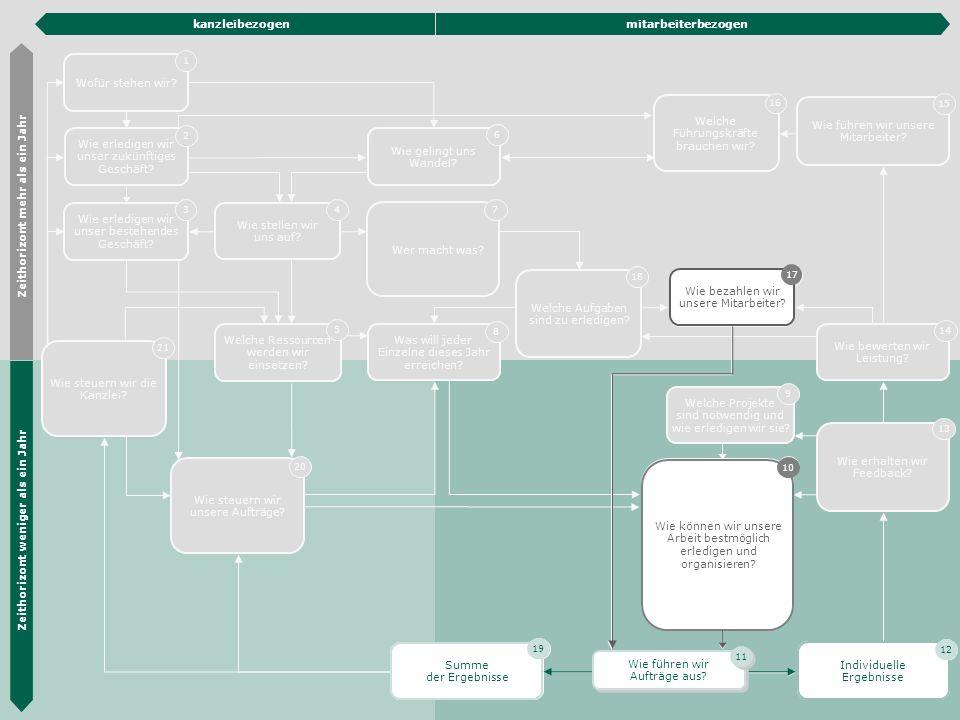 Die Hübner & Hübner Methode 25 Wie erledigen wir unser zukünftiges Geschäft? 2 Wie erledigen wir unser bestehendes Geschäft? 3 Organisations- entwickl