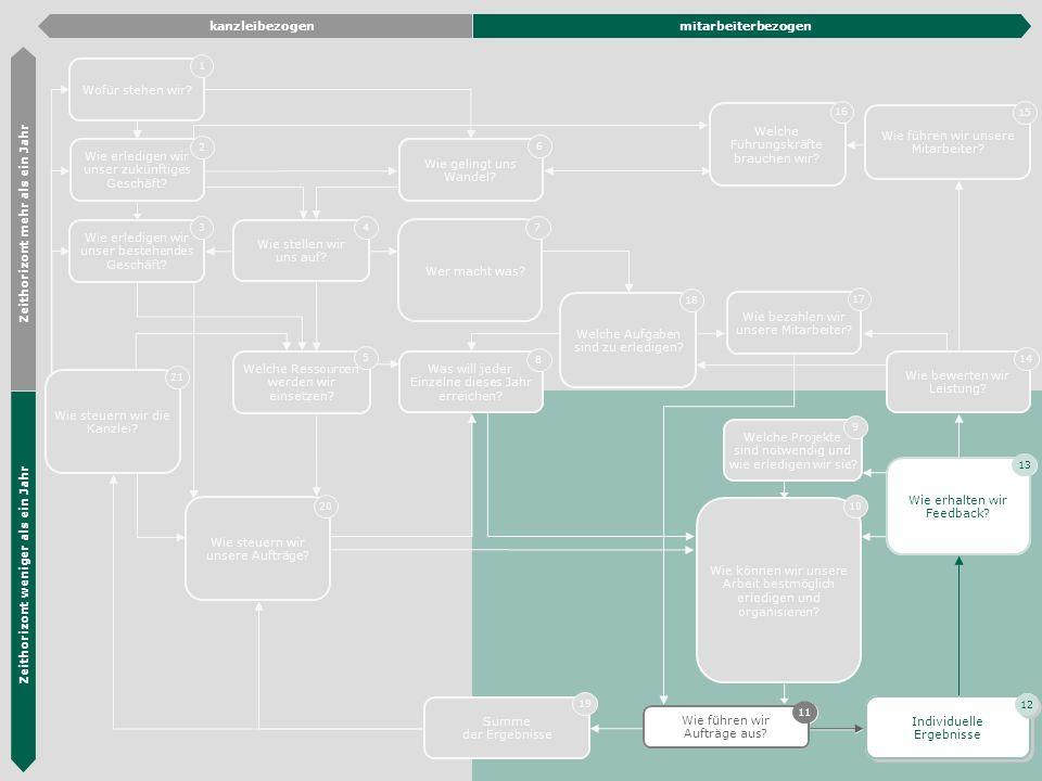 Die Hübner & Hübner Methode 27 Wie erledigen wir unser zukünftiges Geschäft? 2 Wie erledigen wir unser bestehendes Geschäft? 3 Organisations- entwickl