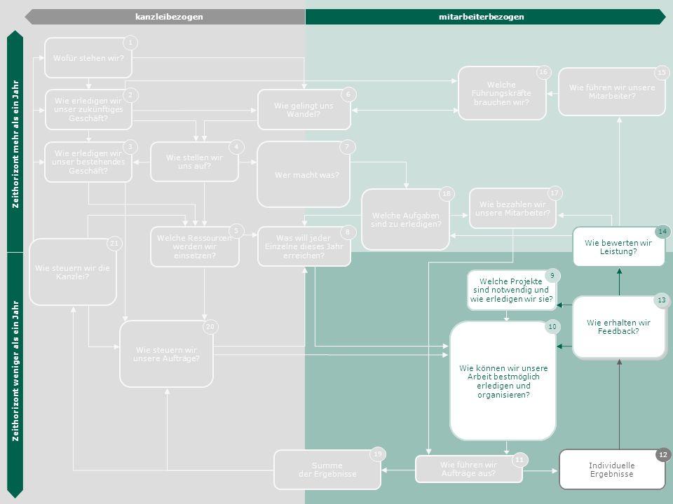 Die Hübner & Hübner Methode 29 Wie erledigen wir unser zukünftiges Geschäft? 2 Wie erledigen wir unser bestehendes Geschäft? 3 Organisations- entwickl