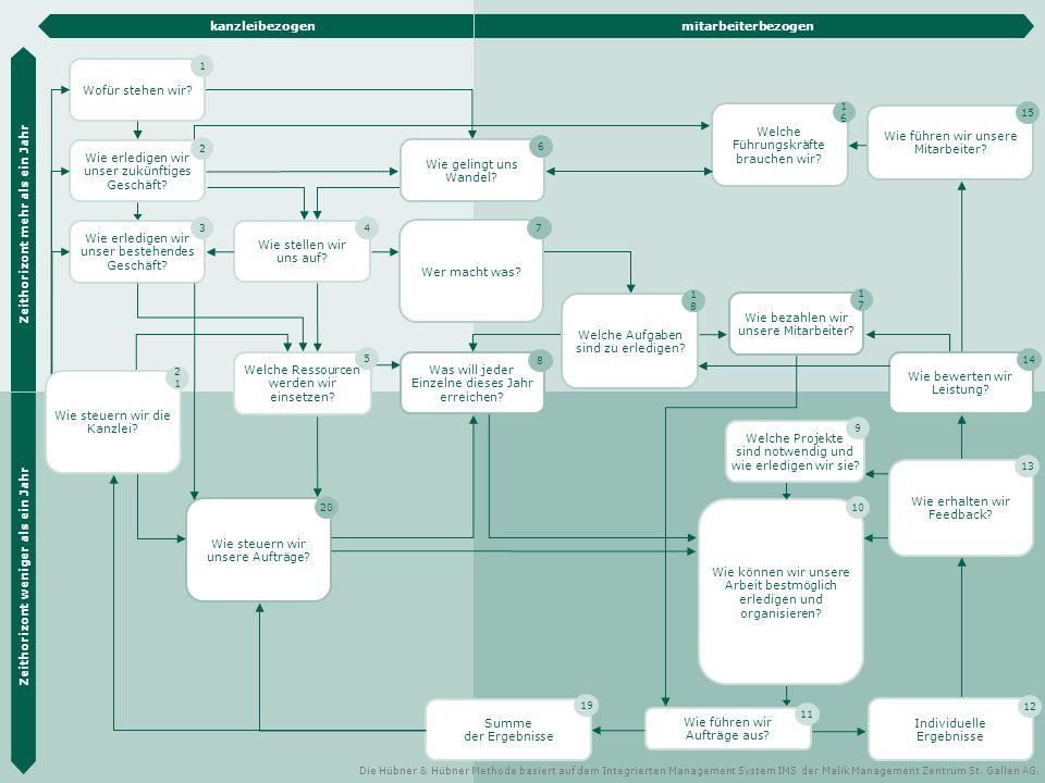Die Hübner & Hübner Methode 24 Wie können wir unsere Arbeit bestmöglich erledigen und organisieren.