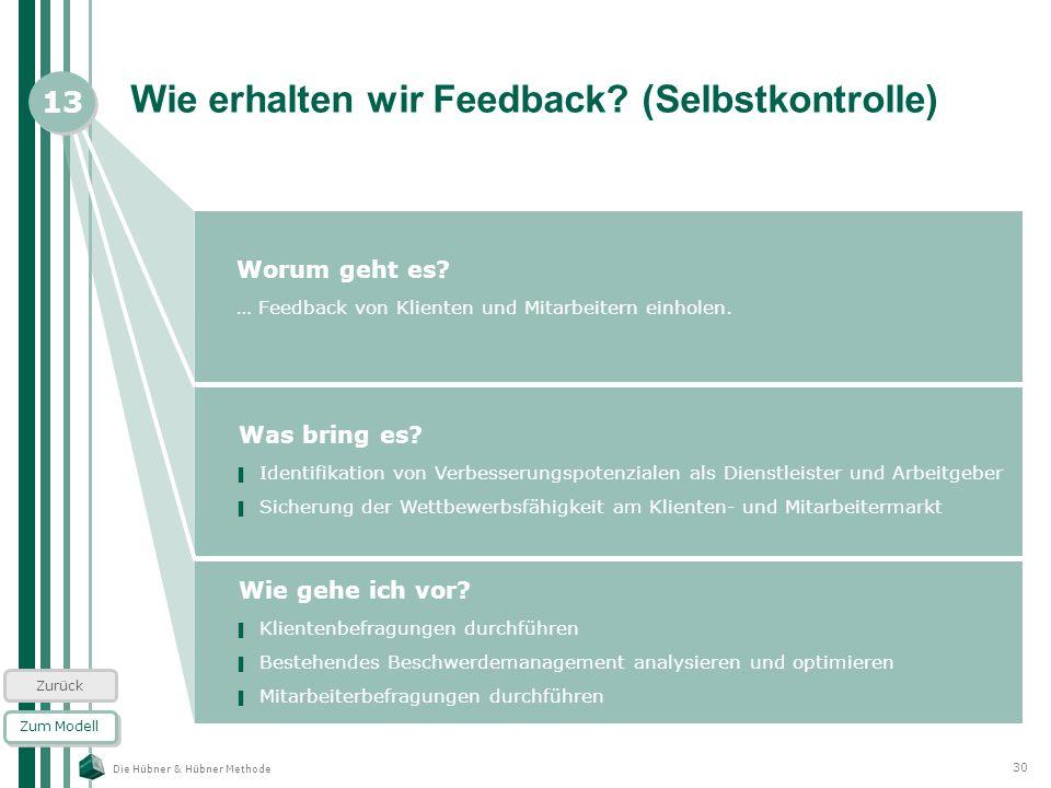 Die Hübner & Hübner Methode 30 Wie erhalten wir Feedback? (Selbstkontrolle) Worum geht es? … Feedback von Klienten und Mitarbeitern einholen. Zum Mode
