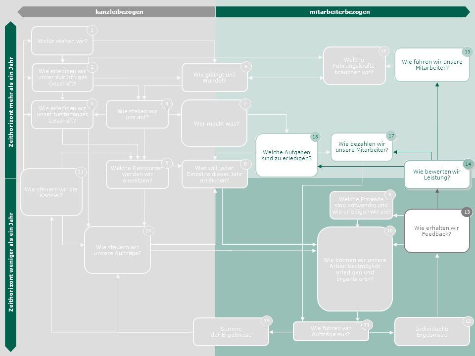 Die Hübner & Hübner Methode 31 Wie erledigen wir unser zukünftiges Geschäft? 2 Wie erledigen wir unser bestehendes Geschäft? 3 Organisations- entwickl