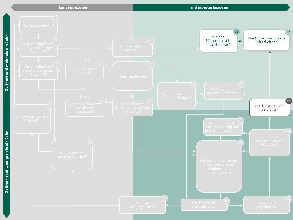 Die Hübner & Hübner Methode 33 Wie erledigen wir unser zukünftiges Geschäft? 2 Wie erledigen wir unser bestehendes Geschäft? 3 Organisations- entwickl