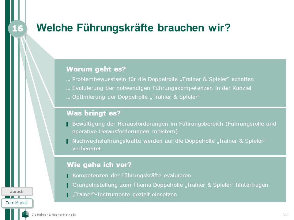 Die Hübner & Hübner Methode 36 Welche Führungskräfte brauchen wir? Worum geht es? … Problembewusstsein für die Doppelrolle Trainer & Spieler schaffen