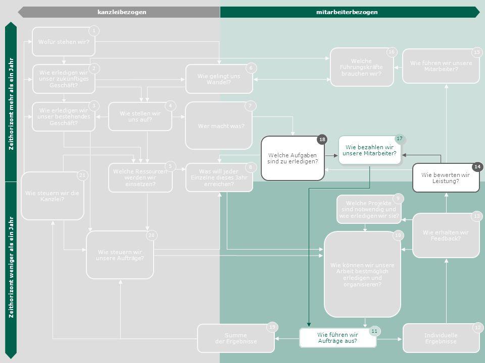 Die Hübner & Hübner Methode 37 Wie erledigen wir unser zukünftiges Geschäft? 2 Wie erledigen wir unser bestehendes Geschäft? 3 Organisations- entwickl
