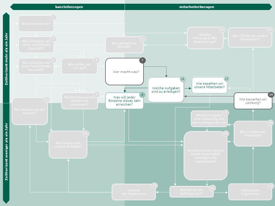 Die Hübner & Hübner Methode 39 Wie erledigen wir unser zukünftiges Geschäft? 2 Wie erledigen wir unser bestehendes Geschäft? 3 Organisations- entwickl