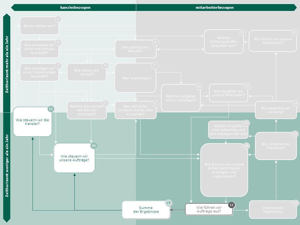 Die Hübner & Hübner Methode 41 Wie steuern wir unsere Aufträge? 20 Wie steuern wir unsere Aufträge? 20 Wie erledigen wir unser zukünftiges Geschäft? 2