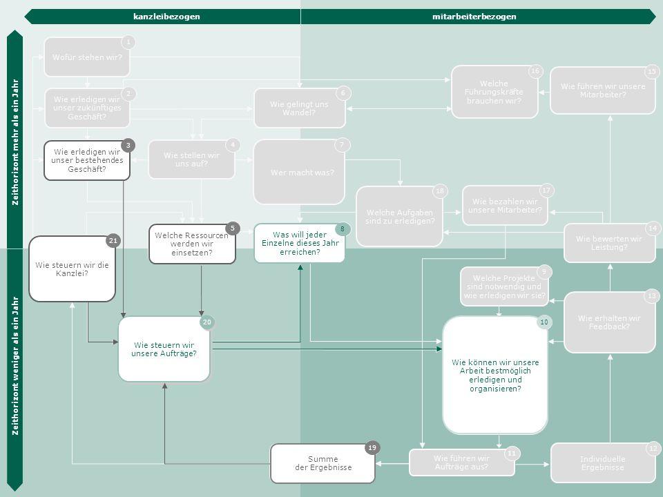 Die Hübner & Hübner Methode 43 Auftrags- steuerung 20 Wie erledigen wir unser zukünftiges Geschäft? 2 Wie erledigen wir unser bestehendes Geschäft? 3