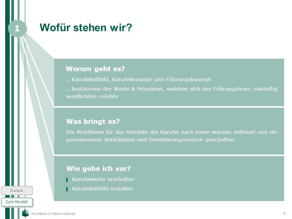 Die Hübner & Hübner Methode 6 Wofür stehen wir? Worum geht es? … Kanzleileitbild, Kanzleikonzept und Führungskonzept … bestimmen der Werte & Prinzipie