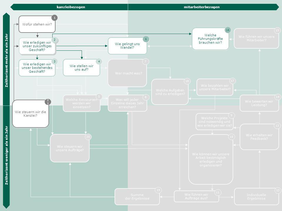 Die Hübner & Hübner Methode 8 Wie erledigen wir unser zukünftiges Geschäft.