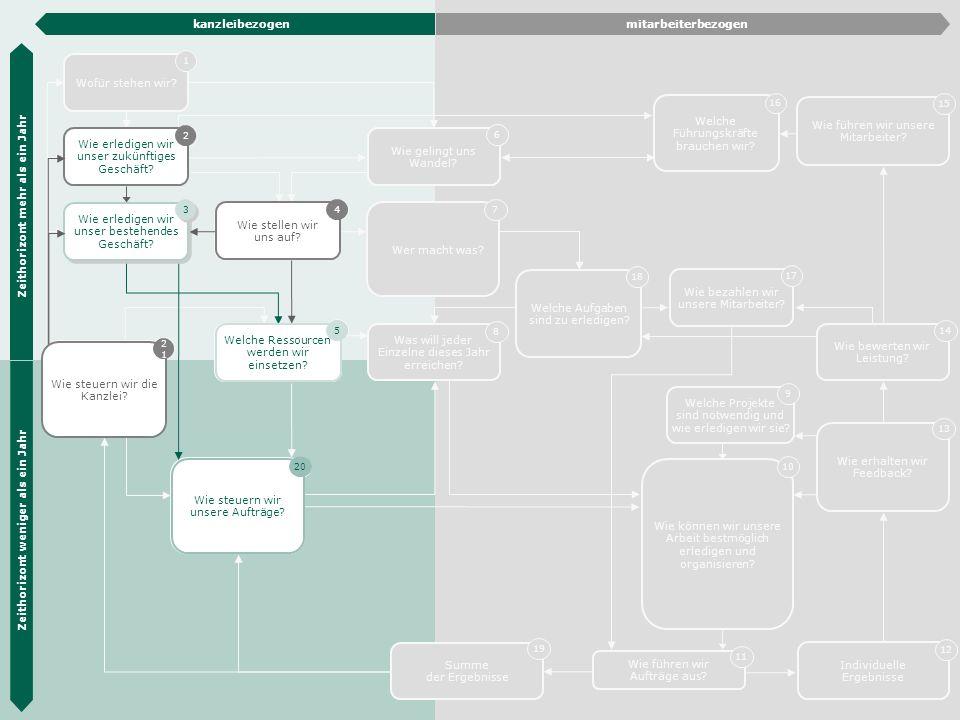 Die Hübner & Hübner Methode 9 Wie steuern wir unsere Aufträge? 20 Wie erledigen wir unser zukünftiges Geschäft? 2 Operative Planung 3 Organisations- e