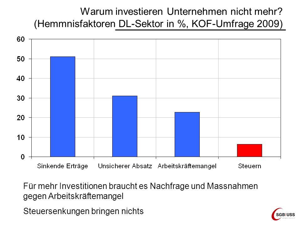 Warum investieren Unternehmen nicht mehr? (Hemmnisfaktoren DL-Sektor in %, KOF-Umfrage 2009) Für mehr Investitionen braucht es Nachfrage und Massnahme
