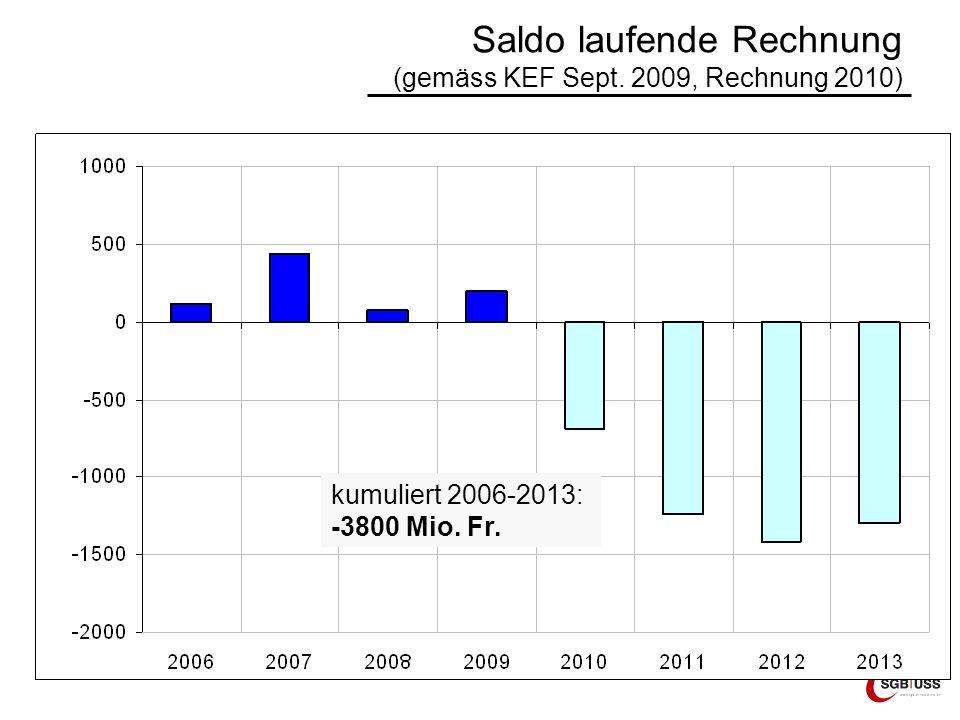 Saldo laufende Rechnung (gemäss KEF Sept. 2009, Rechnung 2010) kumuliert 2006-2013: -3800 Mio. Fr.