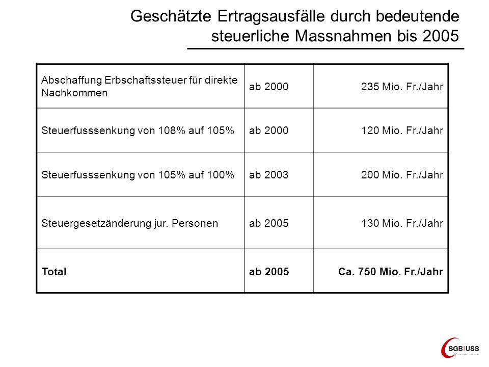 Geschätzte Ertragsausfälle durch bedeutende steuerliche Massnahmen bis 2005 Abschaffung Erbschaftssteuer für direkte Nachkommen ab 2000235 Mio. Fr./Ja