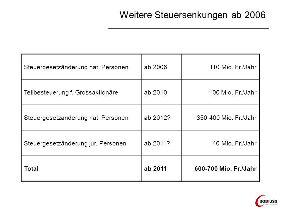 Weitere Steuersenkungen ab 2006 Steuergesetzänderung nat. Personenab 2006110 Mio. Fr./Jahr Teilbesteuerung f. Grossaktionäreab 2010100 Mio. Fr./Jahr S