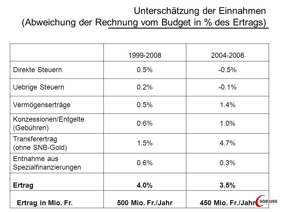 Unterschätzung der Einnahmen (Abweichung der Rechnung vom Budget in % des Ertrags) 1999-20082004-2008 Direkte Steuern0.5%-0.5% Uebrige Steuern0.2%-0.1