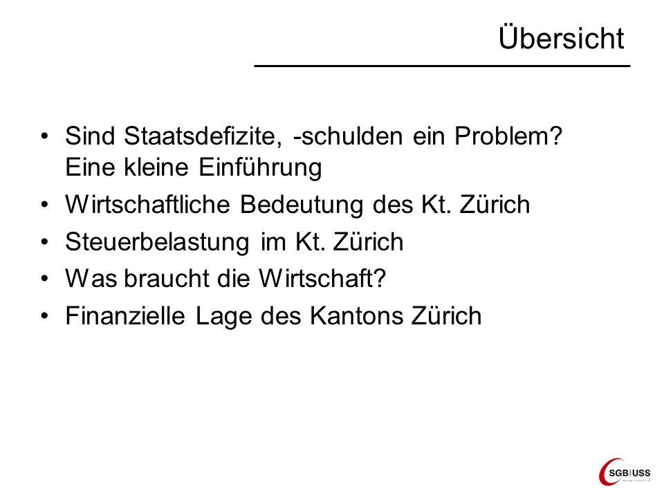 Übersicht Sind Staatsdefizite, -schulden ein Problem? Eine kleine Einführung Wirtschaftliche Bedeutung des Kt. Zürich Steuerbelastung im Kt. Zürich Wa