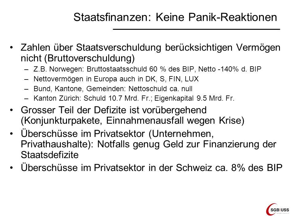 Staatsfinanzen: Keine Panik-Reaktionen Zahlen über Staatsverschuldung berücksichtigen Vermögen nicht (Bruttoverschuldung) –Z.B. Norwegen: Bruttostaats