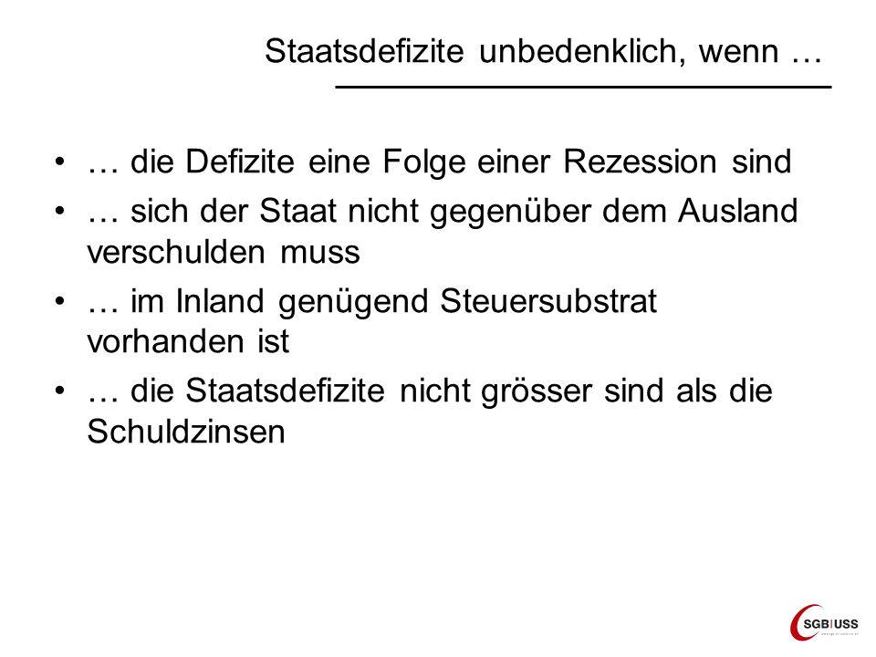 Staatsdefizite unbedenklich, wenn … … die Defizite eine Folge einer Rezession sind … sich der Staat nicht gegenüber dem Ausland verschulden muss … im