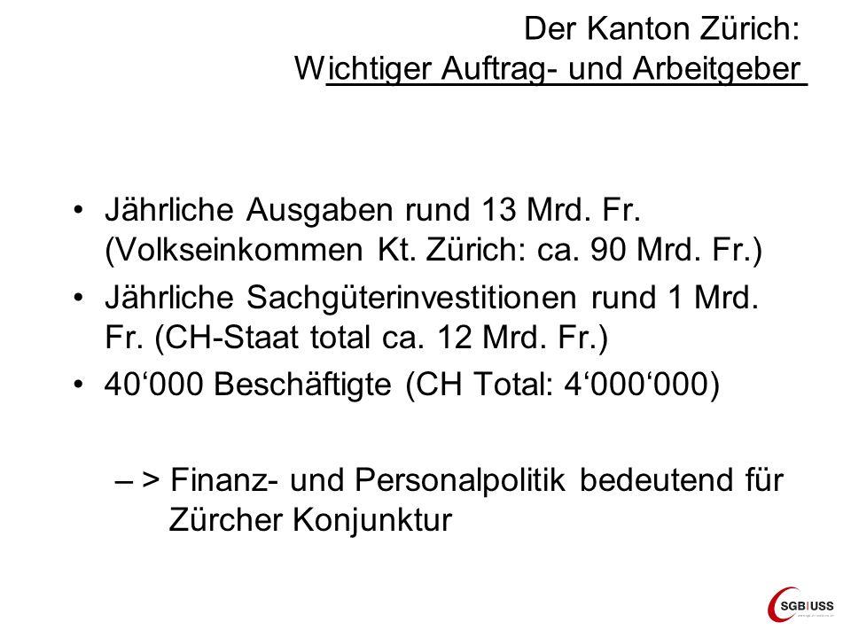 Der Kanton Zürich: Wichtiger Auftrag- und Arbeitgeber Jährliche Ausgaben rund 13 Mrd. Fr. (Volkseinkommen Kt. Zürich: ca. 90 Mrd. Fr.) Jährliche Sachg
