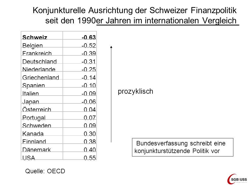 Konjunkturelle Ausrichtung der Schweizer Finanzpolitik seit den 1990er Jahren im internationalen Vergleich Schweiz-0.63 Belgien-0.52 Frankreich-0.39 Deutschland-0.31 Niederlande-0.25 Griechenland-0.14 Spanien-0.10 Italien-0.09 Japan-0.06 Österreich0.04 Portugal0.07 Schweden0.09 Kanada0.30 Finnland0.38 Dänemark0.40 USA0.55 prozyklisch Quelle: OECD Bundesverfassung schreibt eine konjunkturstützende Politik vor