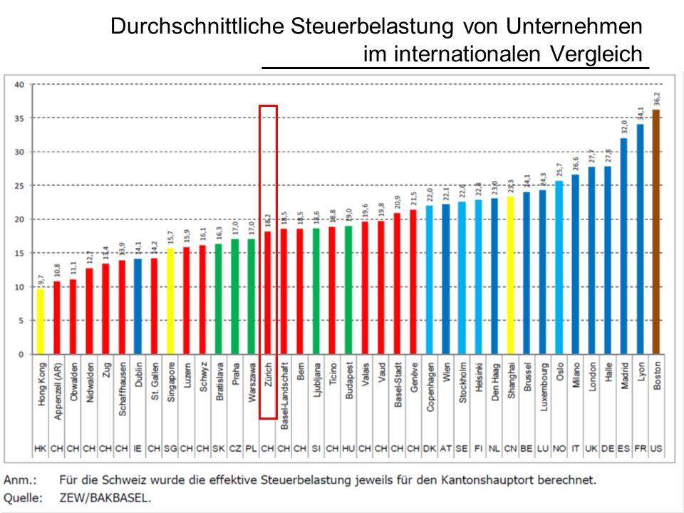 Durchschnittliche Steuerbelastung von Unternehmen im internationalen Vergleich