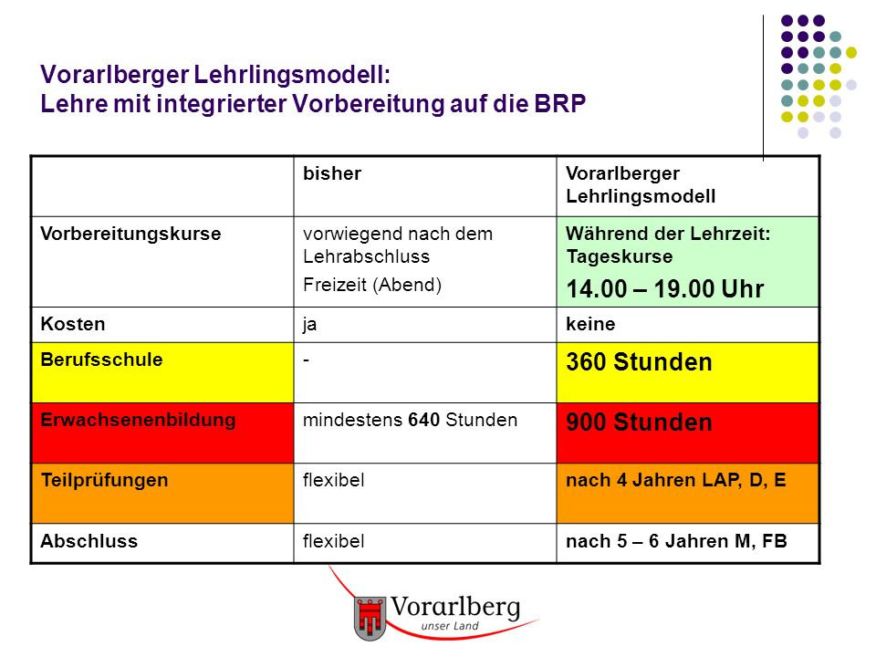 Vorarlberger Lehrlingsmodell: Lehre mit integrierter Vorbereitung auf die BRP Englisch 40 Deutsch 40 1.Jahr Mathematik 40 2.
