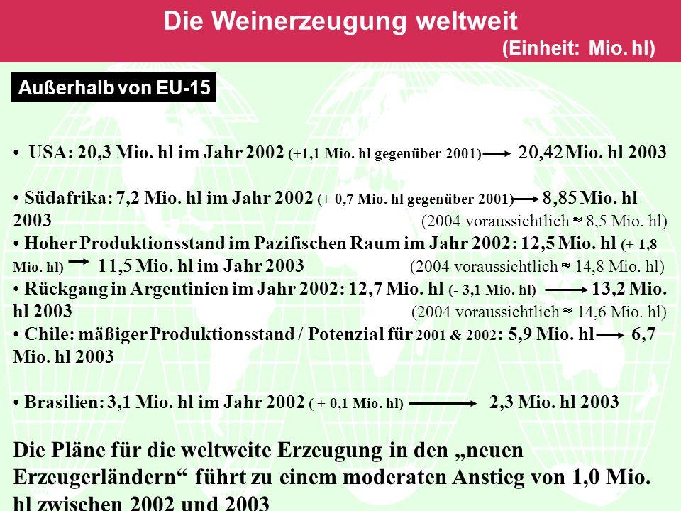 Die Weinerzeugung weltweit (Einheit: Mio. hl) Außerhalb von EU-15 USA: 20,3 Mio.