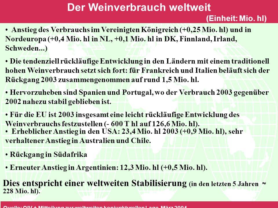 Der Weinverbrauch weltweit (Einheit: Mio.