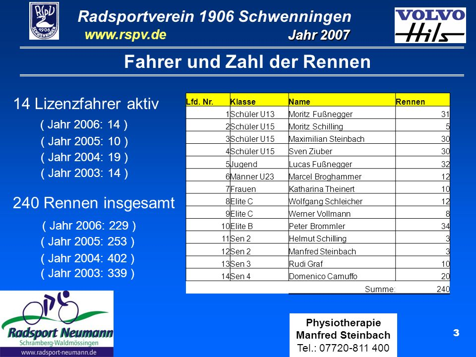 Radsportverein 1906 Schwenningen Jahr 2007 www.rspv.de Physiotherapie Manfred Steinbach Tel.: 07720-811 400 14 Teilnahme an Landesmeisterschaften Ergebnisse Landesmeisterschaften: LVM Straße Senioren in Schwenningen Senioren 4:4.