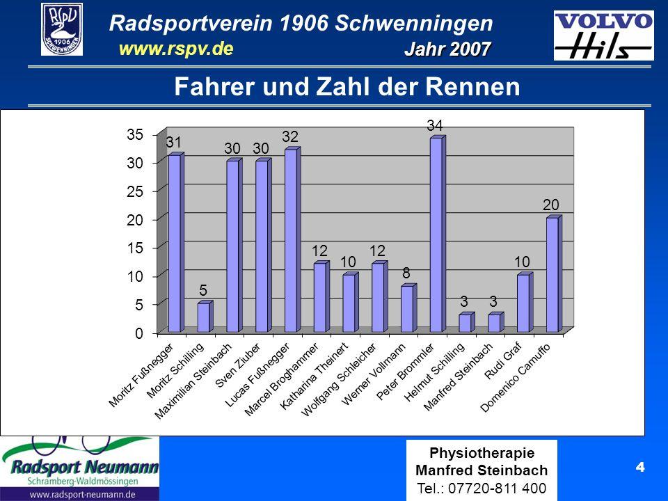 Radsportverein 1906 Schwenningen Jahr 2007 www.rspv.de Physiotherapie Manfred Steinbach Tel.: 07720-811 400 15 Moritz Fußnegger U13 (31 Rennen) 16 Siege: Ergebnisse Ranglisten: 1.