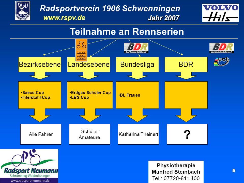Radsportverein 1906 Schwenningen Jahr 2007 www.rspv.de Physiotherapie Manfred Steinbach Tel.: 07720-811 400 16 Moritz Schilling U15 (5 Rennen) Ergebnisse 9.