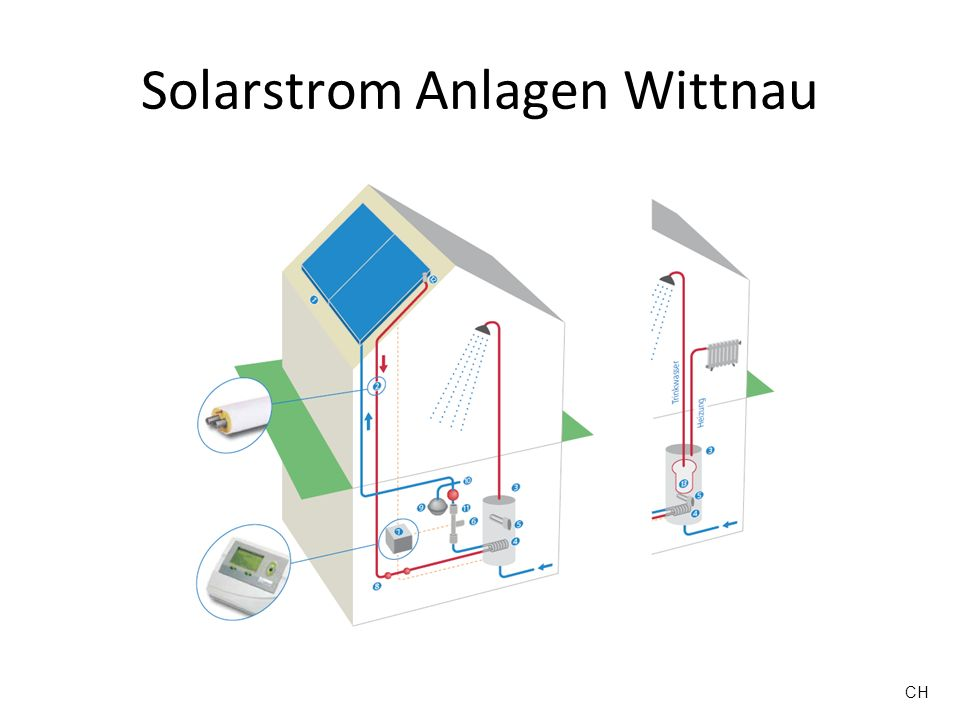 Solarstrom Anlagen Wittnau CH