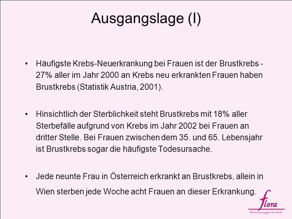 Ausgangslage (II) Gegenwärtig ist in Wien etwa jede vierte Krebsneuerkrankung von Frauen durch Brustkrebs bedingt.