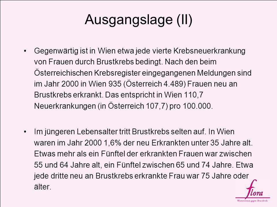 Ausgangslage (II) Gegenwärtig ist in Wien etwa jede vierte Krebsneuerkrankung von Frauen durch Brustkrebs bedingt. Nach den beim Österreichischen Kreb