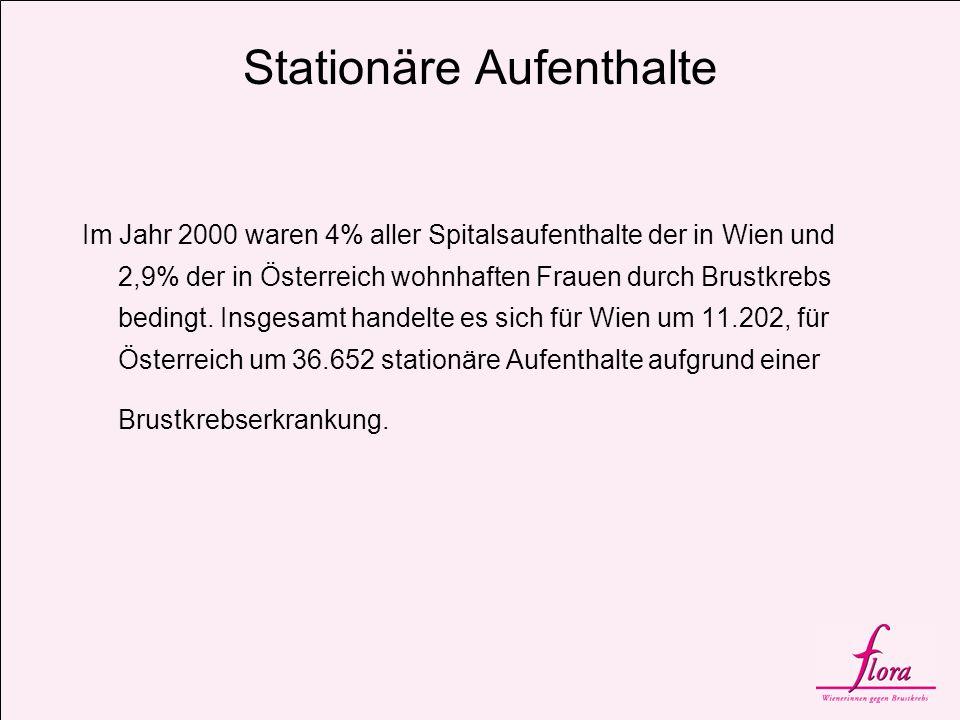 Stationäre Aufenthalte Im Jahr 2000 waren 4% aller Spitalsaufenthalte der in Wien und 2,9% der in Österreich wohnhaften Frauen durch Brustkrebs beding