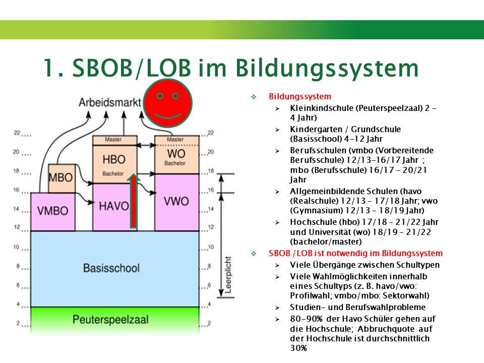 1. SBOB/LOB im Bildungssystem Bildungssystem Kleinkindschule (Peuterspeelzaal) 2 – 4 Jahr) Kindergarten / Grundschule (Basisschool) 4-12 Jahr Berufssc