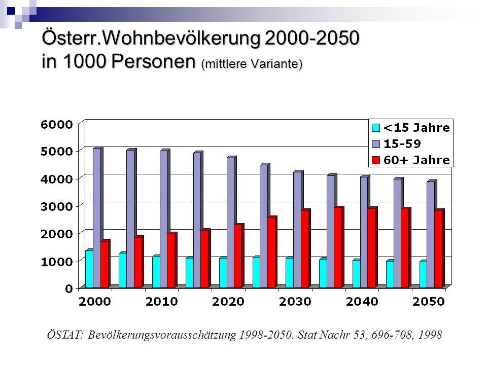 Österr.Wohnbevölkerung 2000-2050 in 1000 Personen (mittlere Variante) ÖSTAT: Bevölkerungsvorausschätzung 1998-2050. Stat Nachr 53, 696-708, 1998