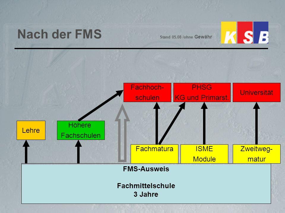 Nach der FMS Stand 05.08 /ohne Gewähr FMS-Ausweis Fachmittelschule 3 Jahre Lehre Höhere Fachschulen ISME Module FachmaturaZweitweg- matur Fachhoch- schulen PHSG KG und Primarst.