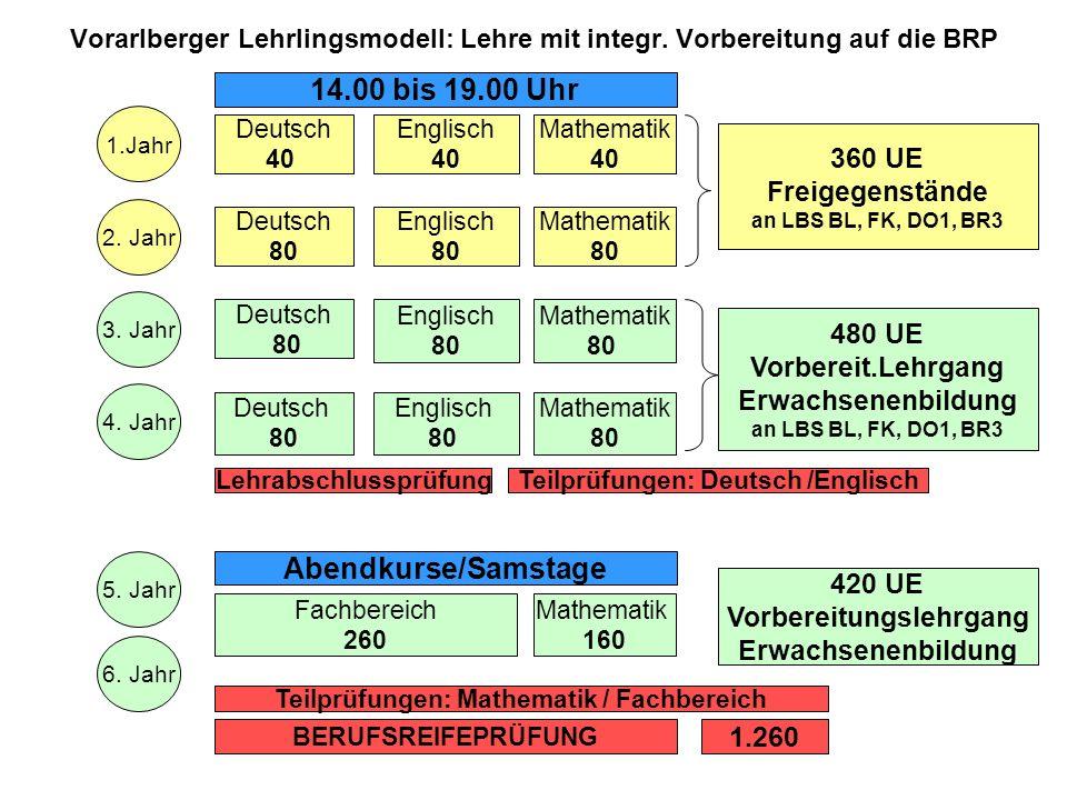Vorarlberger Lehrlingsmodell: Lehre mit integr. Vorbereitung auf die BRP Englisch 40 Deutsch 40 1.Jahr Mathematik 40 2. Jahr Deutsch 80 Englisch 80 Ma